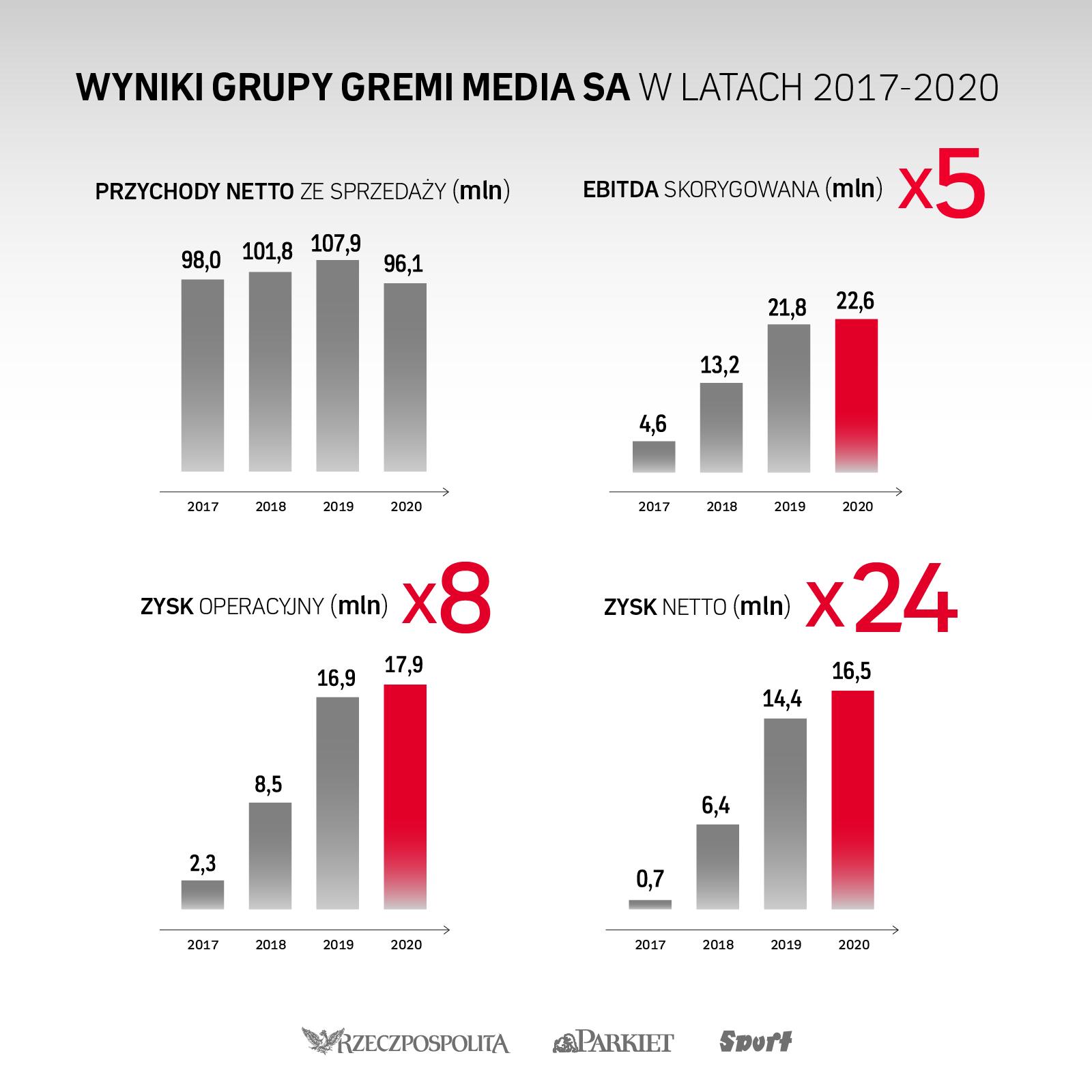 Wyniki grupy Gremi Media SA w latach 2017-2020
